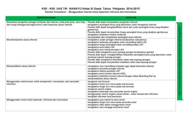 KISI-KISI UAS TIK 2014-2015 GASAL KLS XI